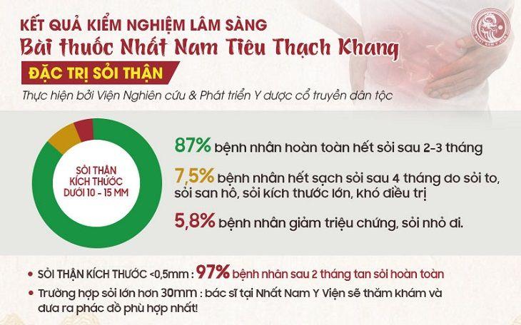 Kết quả kiểm nghiệm của bài thuốc Nhất Nam Tiêu Thạch Khang chữa sỏi thận tiết niệu