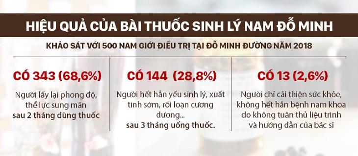 Hiệu quả bài thuốc sinh lý nam Đỗ Minh theo khảo sát năm 2018