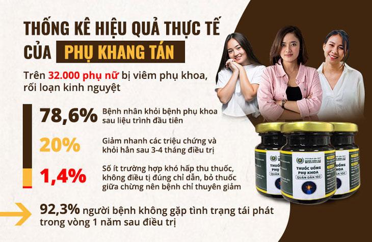 Số liệu thống kê hiệu quả thực tế của Phụ Khang Tán