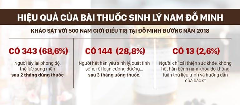 Kết quả kiểm chứng về hiệu quả của Sinh Lý Nam Đỗ Minh