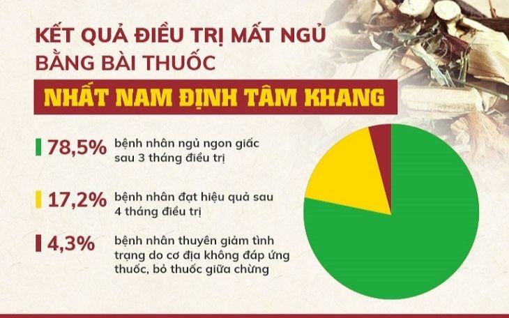 Kết quả kiểm nghiệm về lượng người sử dụng Nhất Nam Định Tâm Khang