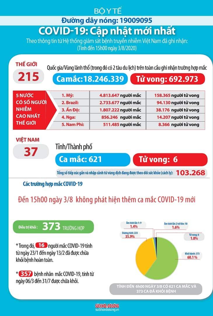 15h chiều ngày 3/8, Việt Nam chưa ghi nhận thêm ca nhiễm mới
