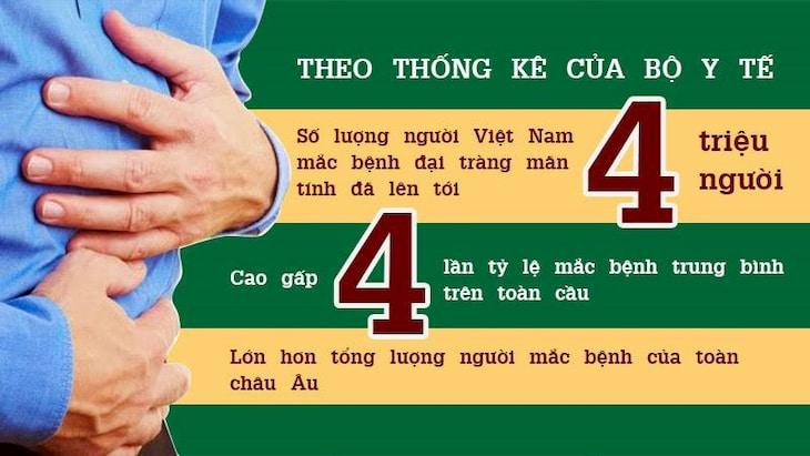 Tỷ lệ người mắc viêm đại tràng tại Việt Nam