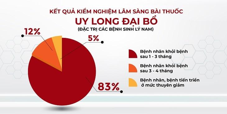 Kết quả khảo sát nam giới sử dùng Uy Long Đại Bổ (theo Viện nghiên cứu & phát triển Y dược cổ truyền dân tộc)