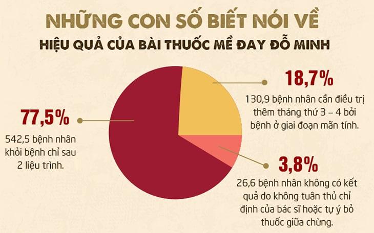 Chi tiết khảo sát tại nhà thuốc Đỗ Minh Đường