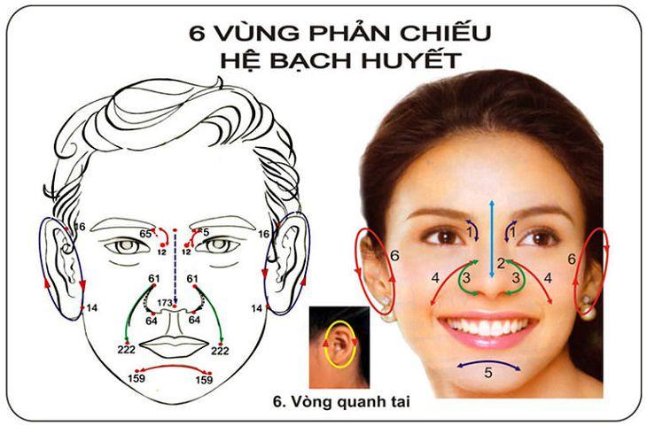 6 vùng phản chiếu trên mặt