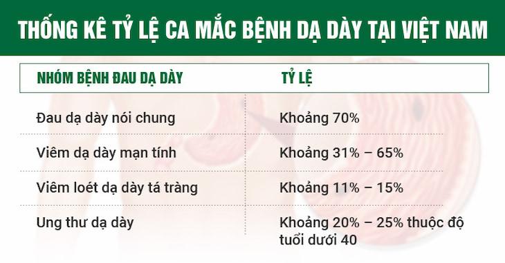 Thống kê tỷ lệ ca mắc bệnh dạ dày tại Việt Nam