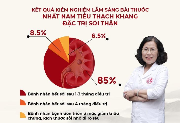 kết quả kiểm nghiệm bài thuốc Nhất Nam Tiêu Thạch Khang trị sỏi thận