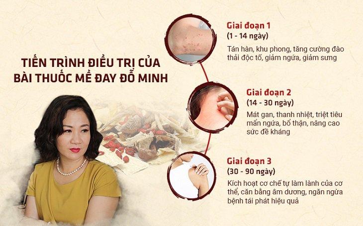 Tiến trình phục hồi sau khi uống bài thuốc mề đay Đỗ Minh