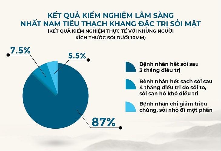 Kết quả sử dụng bài thuốc Nhất Nam Tiêu Thạch Khang đặc trị sỏi mật (Theo: Viện NC & PT Y Dược Cổ truyền Dân tộc)