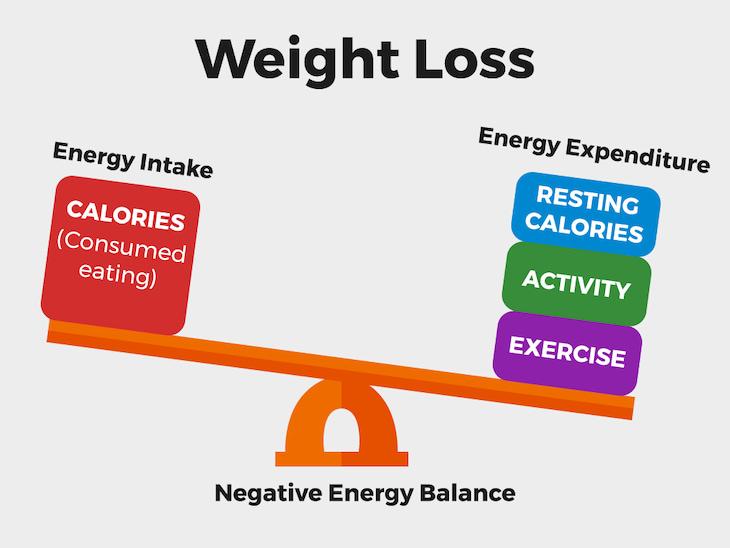 Nguyên tắc cơ bản của giảm cân