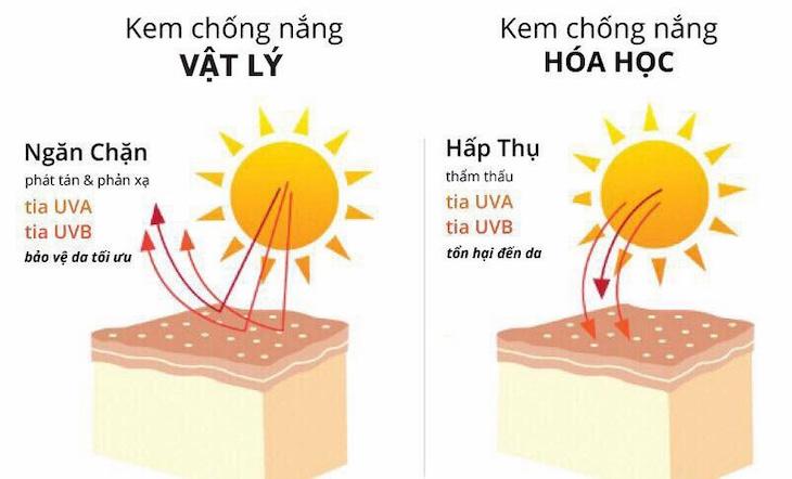 Lựa chọn kem chống nắng vật lý hay hóa học