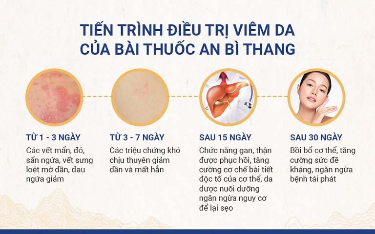 Tiến trình điều trị viêm da của bài thuốc An Bì Thang