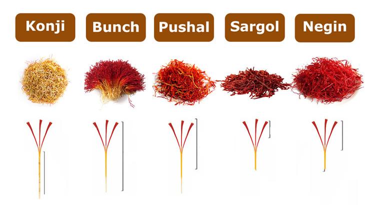 5 loại Saffron phổ biến trên thị trường hiện nay