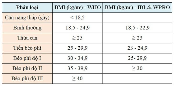 Bảng tính chỉ số BMI của cơ thể