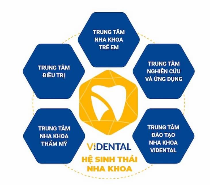 Vidental Clinic nằm trong Hệ sinh thái nha khoa phức hợp Vidental