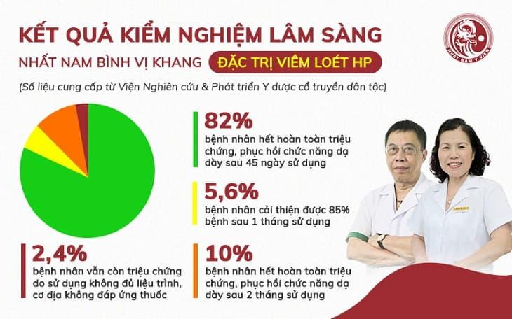 Kết quả kiểm định hiệu quả của Nhất Nam Bình Vị Khang từ các chuyên gia