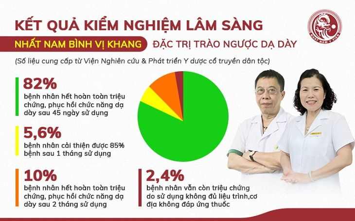 Kết quả kiểm nghiệm tại Viện NC & PT Y dược dân tộc